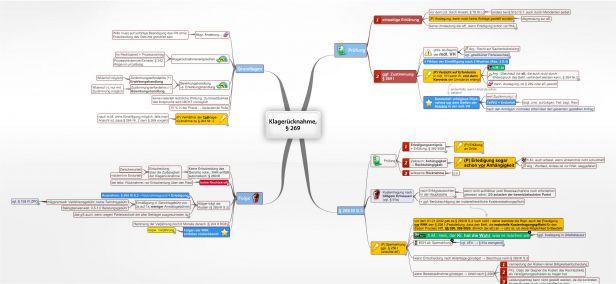 Parteiwechsel 263 Zpo Analog Juralib Mindmaps Schemata