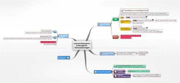 Versäumnisverfahren 330 Ff Zpo Juralib Mindmaps Schemata