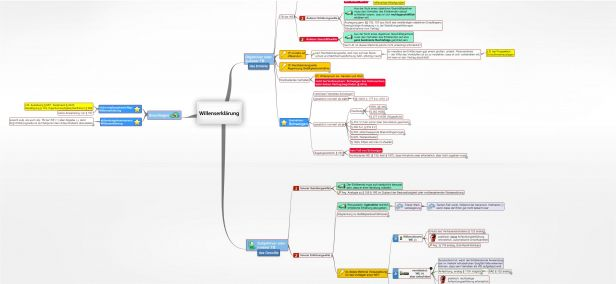 Ebay Verträge Juralib Mindmaps Schemata