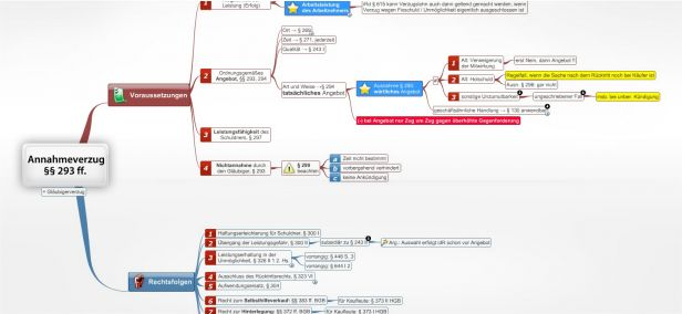 Annahmeverzug Des Arbeitgebers Arbeitsrecht Juralib Mindmaps