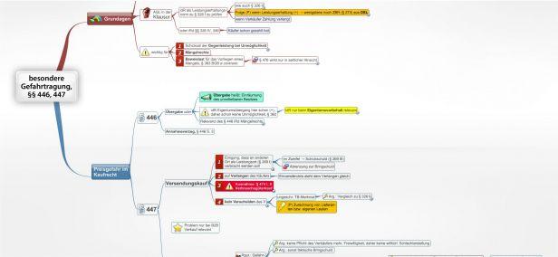Mängelhaftung Im Kaufvertrag Kaufrecht Juralib Mindmaps Schemata