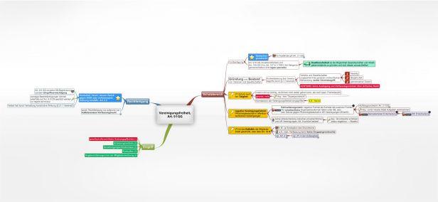 Arbeitsrecht Juralib Mindmaps Schemata