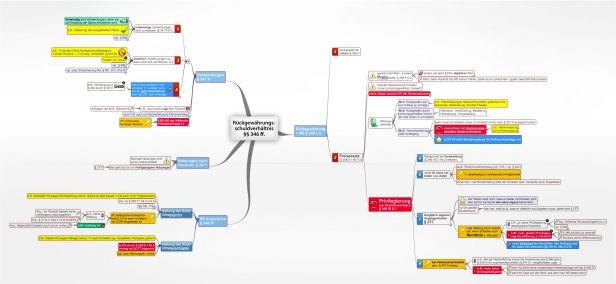 Leasing Juralib Mindmaps Schemata