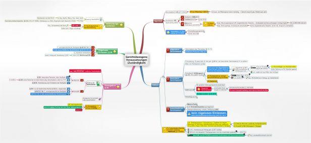 Mahnverfahren 688 Ff Zpo Juralib Mindmaps Schemata