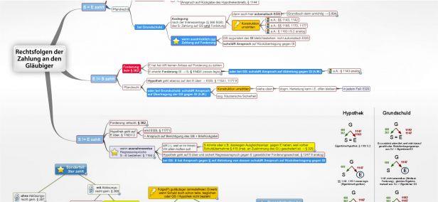 Regress im Kreditsicherungsrecht - juraLIB - Mindmaps, Schemata