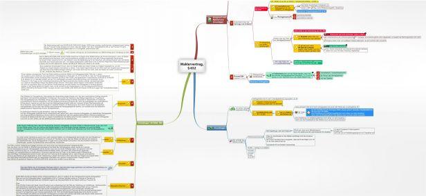 Vertragsstrafe Und Schadensersatz Juralib Mindmaps Schemata
