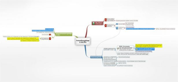 Kündigung Des Arbeitsverhältnisses Juralib Mindmaps Schemata